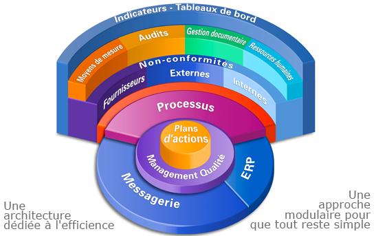 graph logiciel de gestion de la qualite